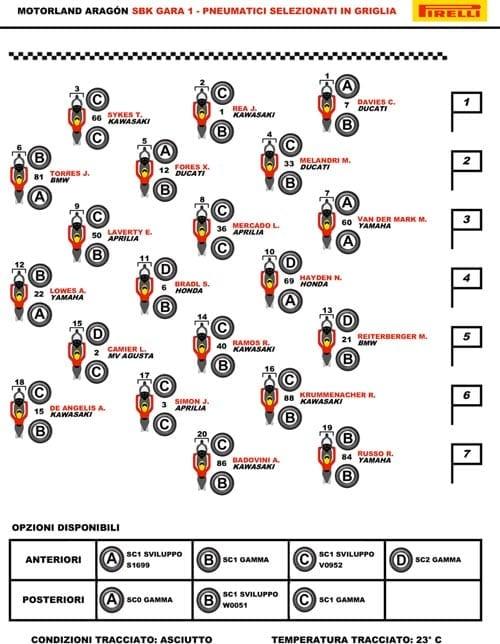 worldsbk-gara-1-pneumatici-selezionati-in-griglia